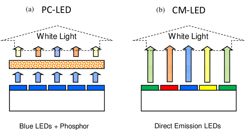 courtesy of https://www.researchgate.net/figure/1-Schematic-of-Two-Main-White-LED-Architectures-Note-a-the-phosphor-converted-PC_fig6_330545079